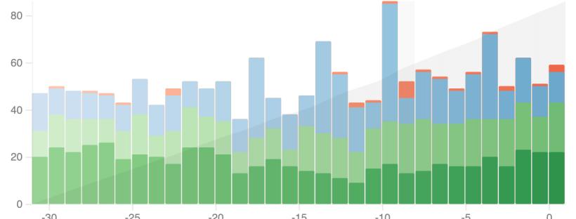 Anki Stats : Review Graph